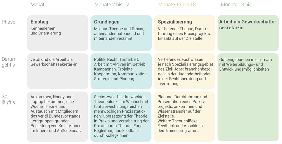 Grafik_Zeitstrahl_Trainiee
